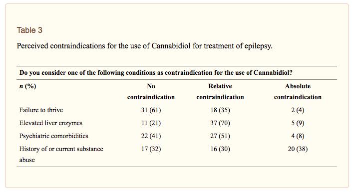 Le cannabidiol dans le traitement de l'épilepsie infantile