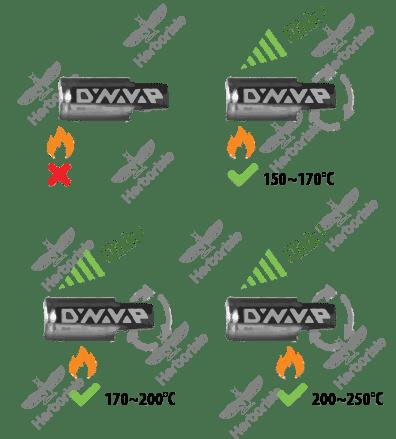 Schéma de chauffe du VapCap M de DYNAVAP