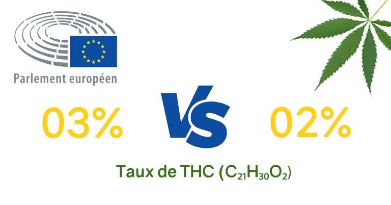 Taux de THC légal en Europe : bientôt 0,3% au lieu de 0,2% 1